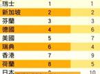 最新全球竞争力报告 中国排名第29位