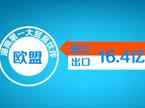 湖南1月份进出口总额18.68亿美元 创历史新高